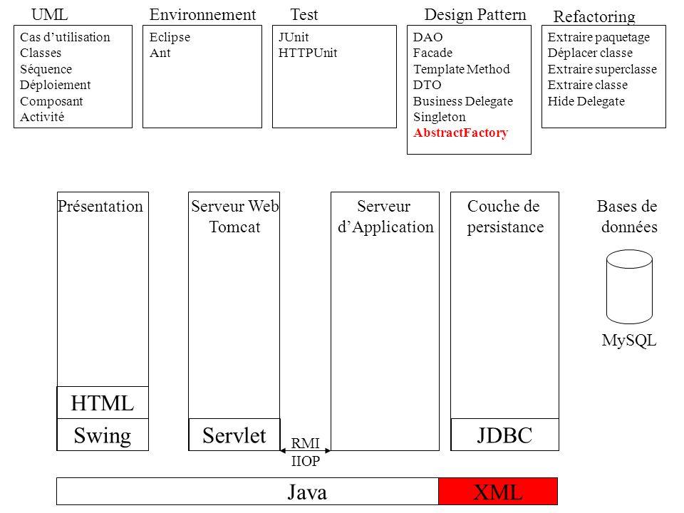 Java UML Cas dutilisation Classes Séquence Déploiement Composant Activité Environnement Eclipse Ant Test JUnit HTTPUnit Refactoring Extraire paquetage Déplacer classe Extraire superclasse Extraire classe Hide Delegate JDBC Design Pattern DAO Facade Template Method DTO Business Delegate Singleton AbstractFactory MVC Swing RMI IIOP HTML Servlet XML JSP Serveur dApplication PrésentationServeur Web Tomcat Couche de persistance Bases de données MySQL
