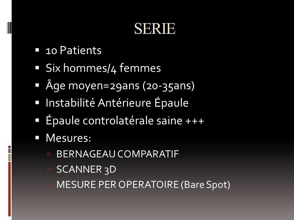 SERIE 10 Patients Six hommes/4 femmes Âge moyen=29ans (20-35ans) Instabilité Antérieure Épaule Épaule controlatérale saine +++ Mesures: BERNAGEAU COMPARATIF SCANNER 3D MESURE PER OPERATOIRE (Bare Spot)
