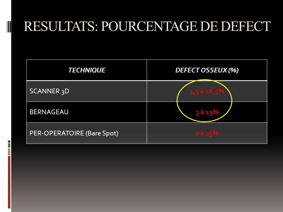 RESULTATS: POURCENTAGE DE DEFECT TECHNIQUE DEFECT OSSEUX (%) SCANNER 3D3,5 à 18,5% BERNAGEAU3 à 19% PER-OPERATOIRE (Bare Spot)0 à 25%