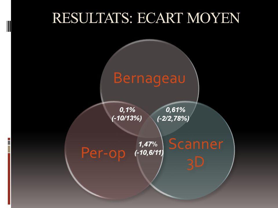RESULTATS: ECART MOYEN Bernageau Scanner 3D Per-op 0,61% (-2/2,78%) 0,1% (-10/13%) 1,47% (-10,6/11)