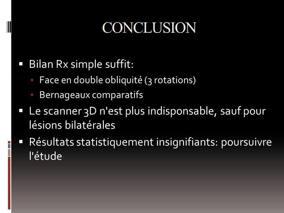 CONCLUSION Bilan Rx simple suffit: Face en double obliquité (3 rotations) Bernageaux comparatifs Le scanner 3D n est plus indisponsable, sauf pour lésions bilatérales Résultats statistiquement insignifiants: poursuivre l étude
