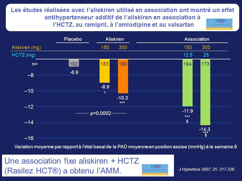 J Hypertens 2007; 25: 217-226 AliskirenAssociation *** 192183180184173 -6.9 -8.9 -10.3 -11.9 *** § * p=0,0002 *** § -14.3 150300 150 12.525 Aliskiren (mg) HCTZ (mg) n= –14 –12 –10 –8 –16 Variation moyenne par rapport à l état basal de la PAD moyenne en position assise (mmHg) à la semaine 8 Placebo Les études réalisées avec laliskiren utilisé en association ont montré un effet antihypertenseur additif de laliskiren en association à lHCTZ, au ramipril, à lamlodipine et au valsartan Une association fixe aliskiren + HCTZ (Rasilez HCT®) a obtenu lAMM.