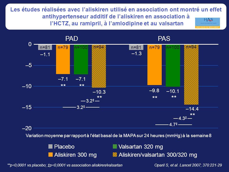 –20 –15 –10 –5 0 ** PADPAS –1.3 –9.8 –10.1 –14.4 ** n=81n=79n=100 n=94 –1.1 –7.1 –10.3 n=81n=79n=100 n=94 3.2 ** 4.3 4.7 **p<0,0001 vs placebo; p<0,0001 vs association aliskiren/valsartan Placebo Aliskiren 300 mg Valsartan 320 mg Aliskiren/valsartan 300/320 mg Variation moyenne par rapport à l état basal de la MAPA sur 24 heures (mmHg) à la semaine 8 Oparil S, et al.