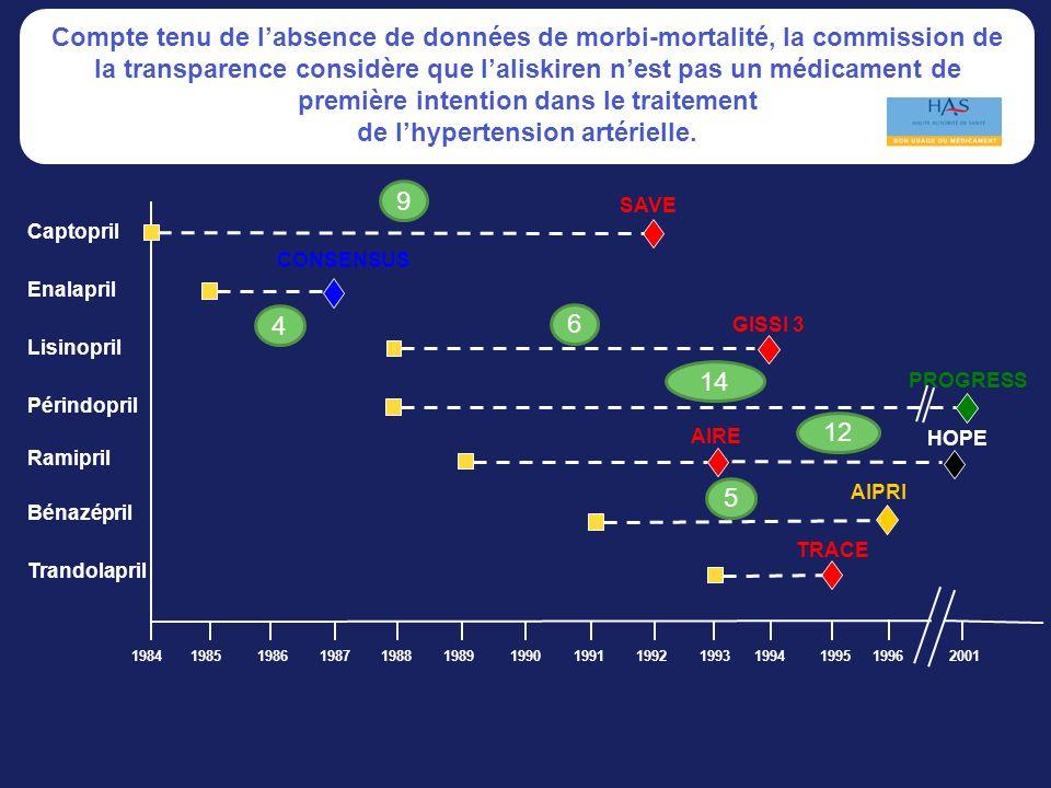 1984199219931994199520011989199019911987198819851986 1996 Captopril Périndopril Trandolapril Ramipril Enalapril Lisinopril Bénazépril SAVE CONSENSUS GISSI 3 PROGRESS AIRE HOPE AIPRI TRACE 9 6 14 12 5 4 Compte tenu de labsence de données de morbi-mortalité, la commission de la transparence considère que laliskiren nest pas un médicament de première intention dans le traitement de lhypertension artérielle.