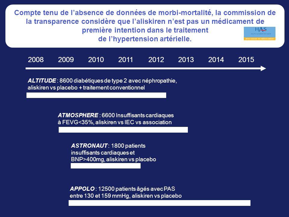 20082009201020112012201320142015 ALTITUDE : 8600 diabétiques de type 2 avec néphropathie, aliskiren vs placebo + traitement conventionnel ATMOSPHERE :