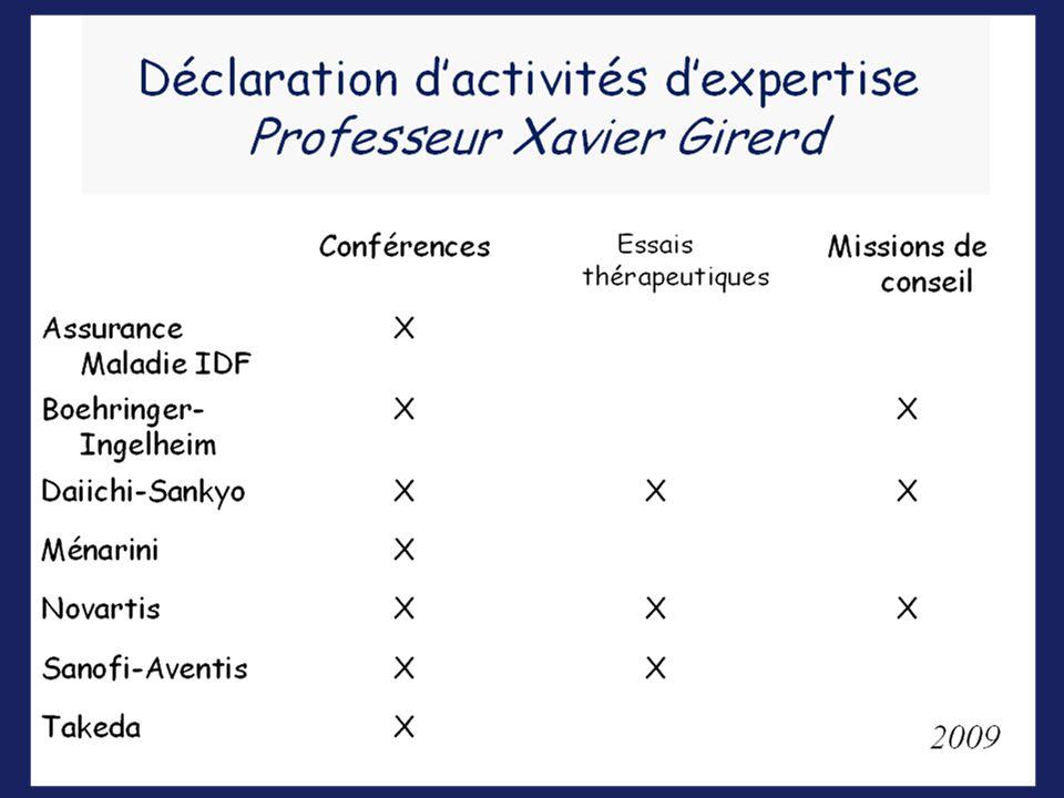 IDR ARA2 IEC Antagoniste Calcique Diurétique Thiazidique « Le triangle de la réussite » X Girerd 2009 Optimiser la trithérapie en 2009