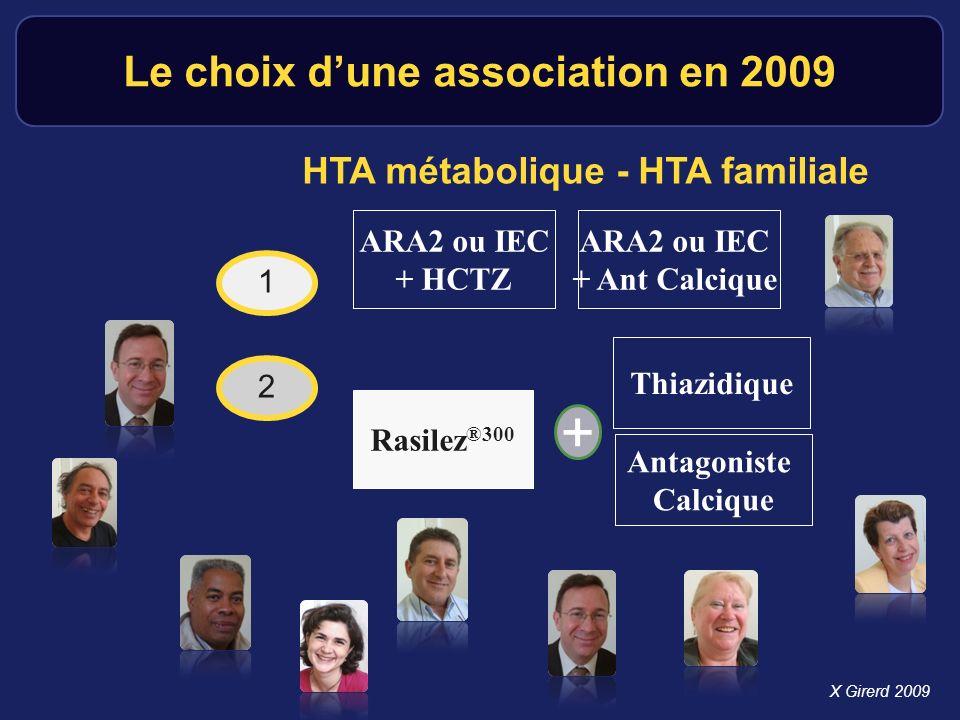 Le choix dune association en 2009 HTA métabolique - HTA familiale ARA2 ou IEC + HCTZ ARA2 ou IEC + Ant Calcique Rasilez ®300 1 2 X Girerd 2009 Thiazid