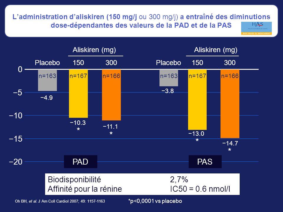 0 10 5 15 20 Ladministration daliskiren (150 mg/j ou 300 mg/j) a entraîné des diminutions dose-dépendantes des valeurs de la PAD et de la PAS *p<0,0001 vs placebo Oh BH, et al.