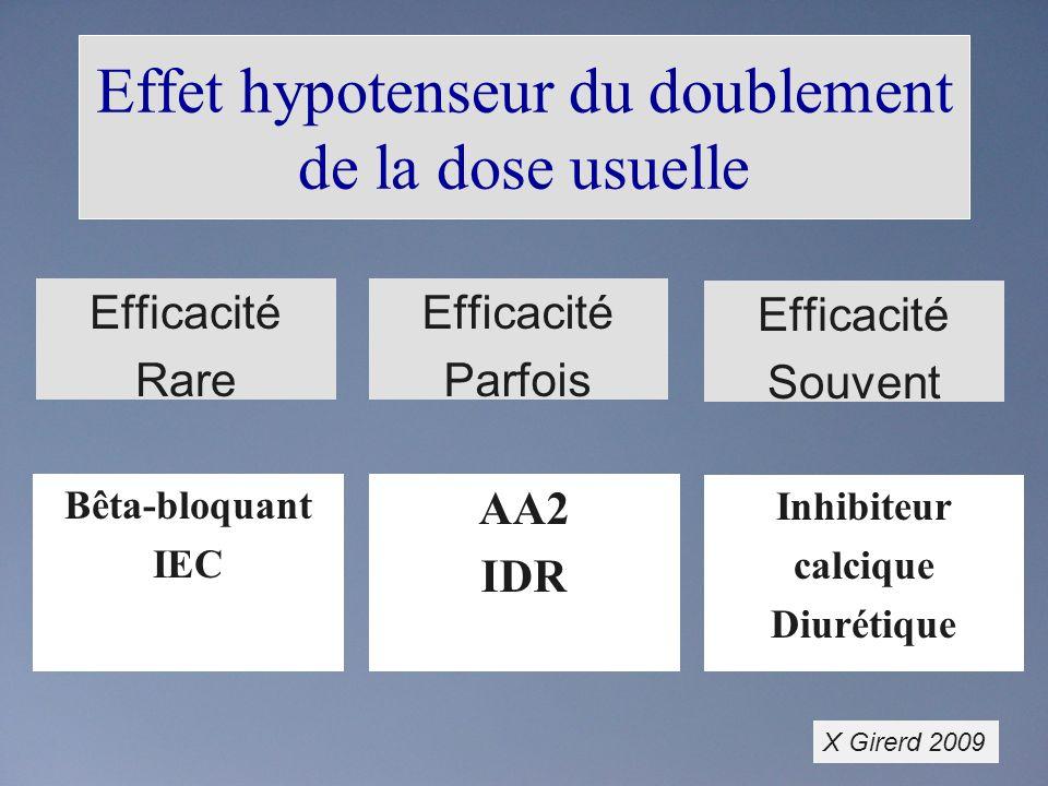 Effet hypotenseur du doublement de la dose usuelle Bêta-bloquant IEC AA2 IDR Inhibiteur calcique Diurétique Efficacité Rare Efficacité Souvent Efficacité Parfois X Girerd 2009