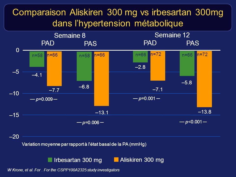 Comparaison Aliskiren 300 mg vs irbesartan 300mg dans lhypertension métabolique W Krone, et al.