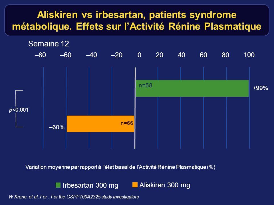 Aliskiren vs irbesartan, patients syndrome métabolique. Effets sur lActivité Rénine Plasmatique W Krone, et al. For. For the CSPP100A2325 study invest