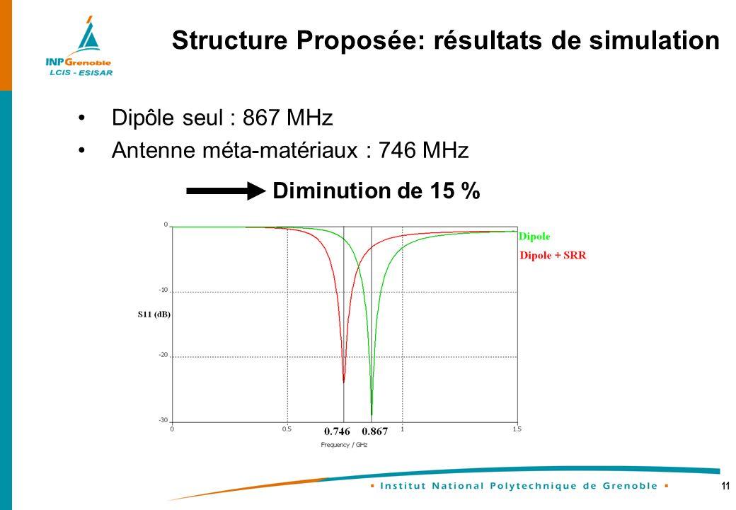 11 Dipôle seul : 867 MHz Antenne méta-matériaux : 746 MHz Structure Proposée: résultats de simulation Diminution de 15 %