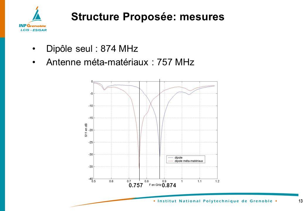 13 Dipôle seul : 874 MHz Antenne méta-matériaux : 757 MHz Structure Proposée: mesures 0.8740.757