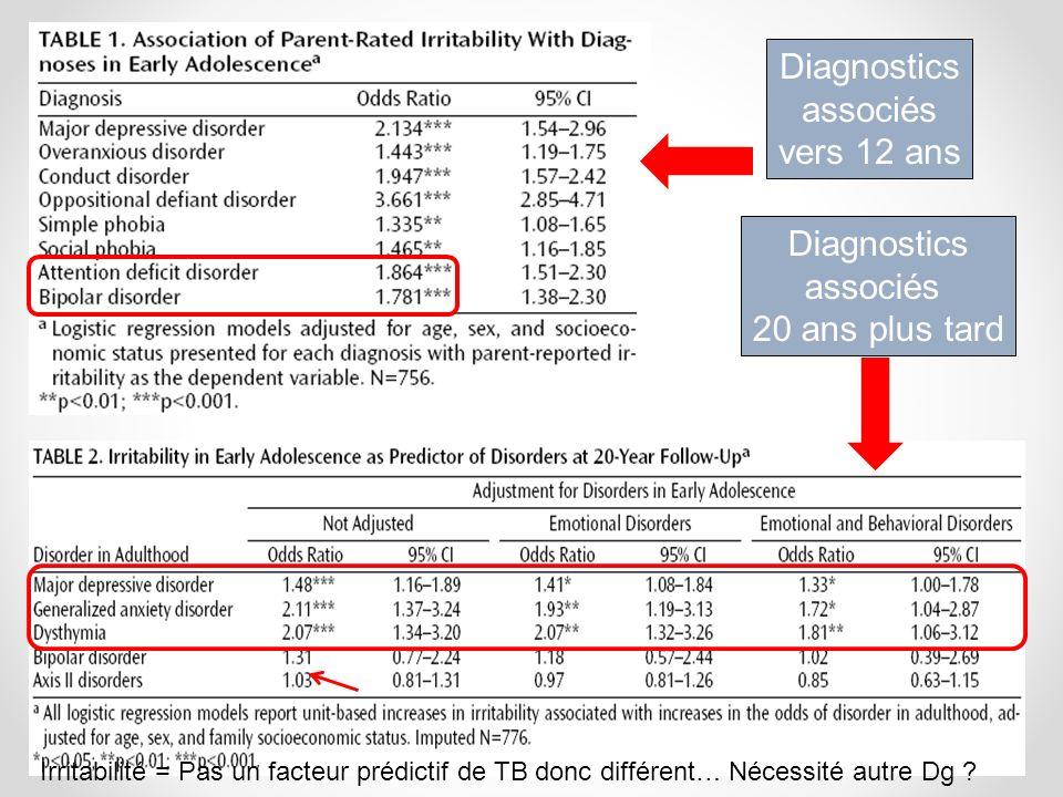 Diagnostics associés vers 12 ans Diagnostics associés 20 ans plus tard Irritabilité = Pas un facteur prédictif de TB donc différent… Nécessité autre Dg ?
