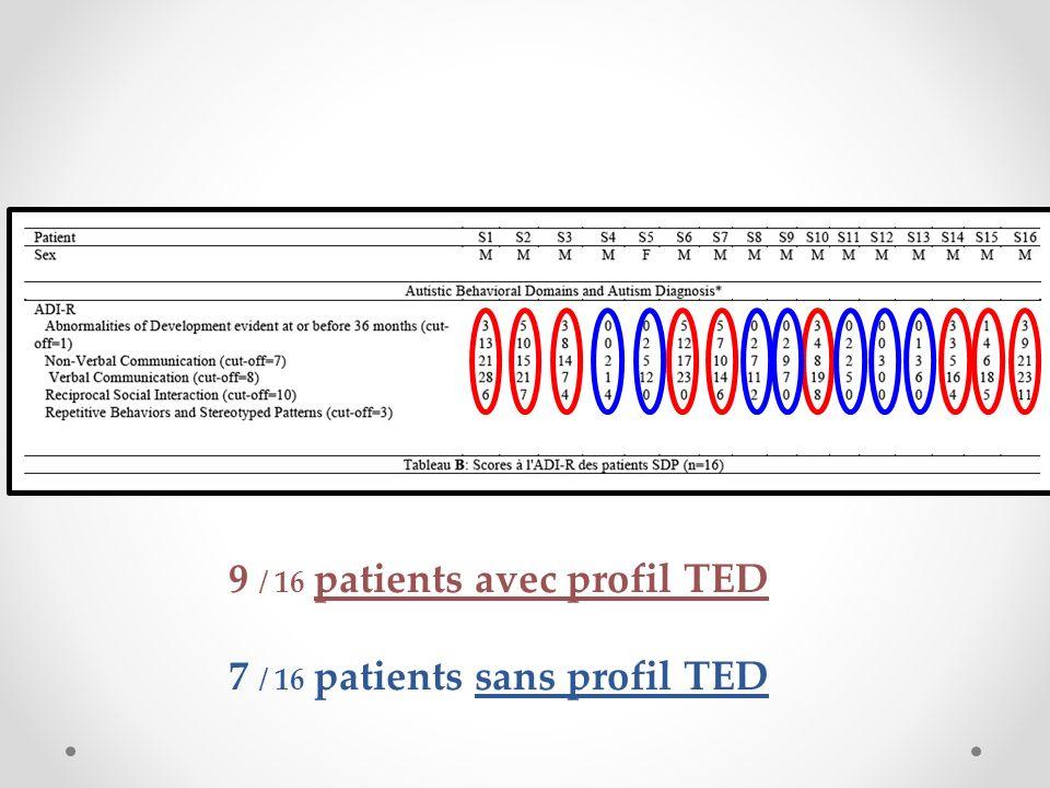 9 / 16 patients avec profil TED 7 / 16 patients sans profil TED