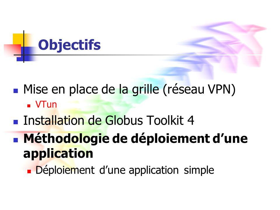 Objectifs Mise en place de la grille (réseau VPN) VTun Installation de Globus Toolkit 4 Méthodologie de déploiement dune application Déploiement dune application simple