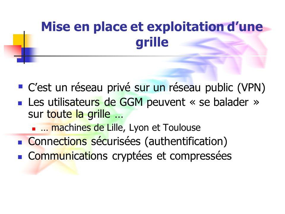 Mise en place et exploitation dune grille Cest un réseau privé sur un réseau public (VPN) Les utilisateurs de GGM peuvent « se balader » sur toute la grille … … machines de Lille, Lyon et Toulouse Connections sécurisées (authentification) Communications cryptées et compressées