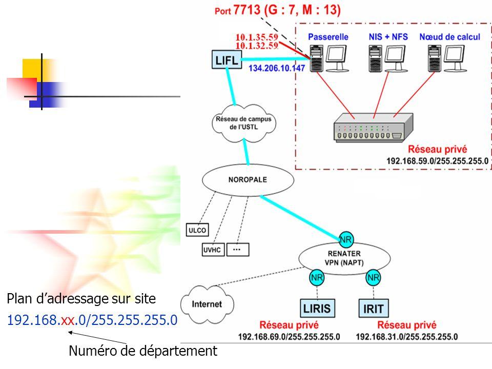 Déployer un service WSRF (1) Définir linterface du service (WSDL) « Web Services Description Language » Implémenter le service (Java) Exécution de service dans Java Définir les paramètres de déploiement (WSDD et JNDI) descripteur de déploiement indiquant comment présenter au monde externe Générer une archive GAR (Ant) Un seul fichier qui contient toutes les informations nécessaires pour déployer le service Déployer le service (Globus Toolkit)