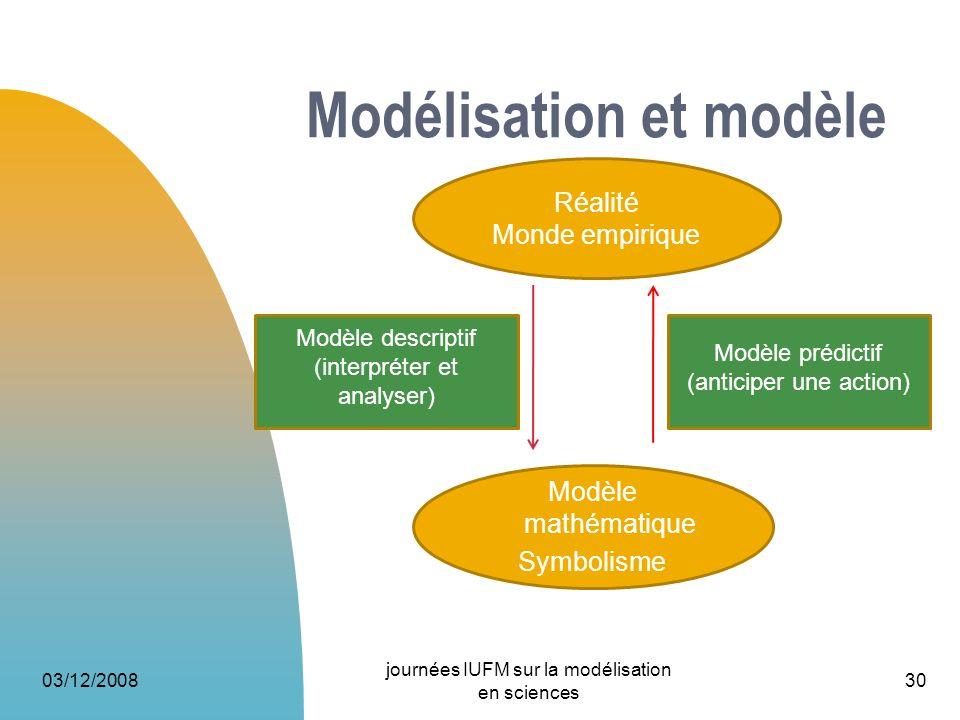 Modélisation et modèle 03/12/2008 journées IUFM sur la modélisation en sciences 30 Réalité Monde empirique Modèle mathématique Symbolisme Modèle descr