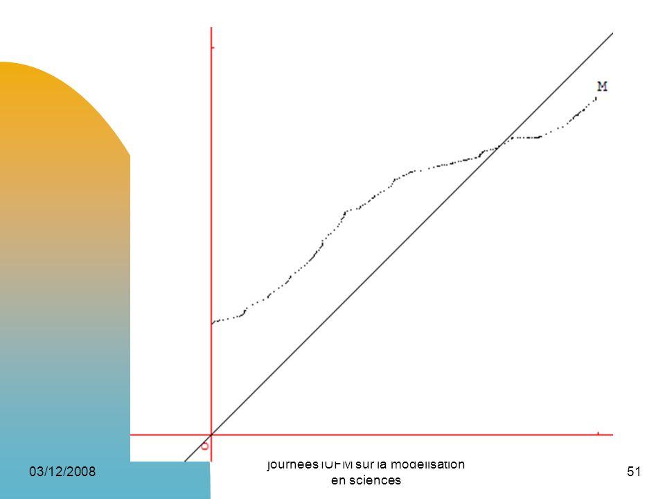 03/12/2008 journées IUFM sur la modélisation en sciences 51