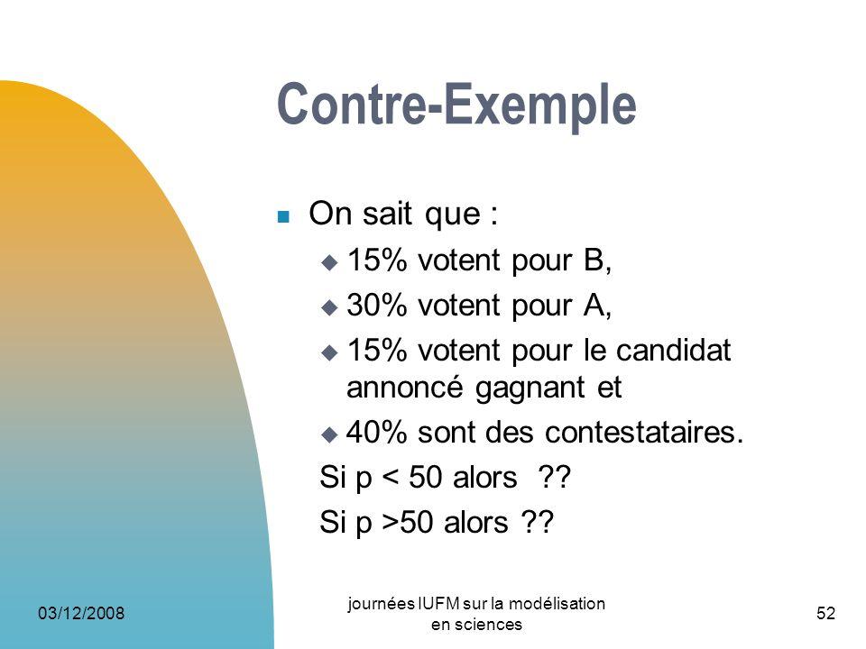Contre-Exemple On sait que : 15% votent pour B, 30% votent pour A, 15% votent pour le candidat annoncé gagnant et 40% sont des contestataires. Si p <