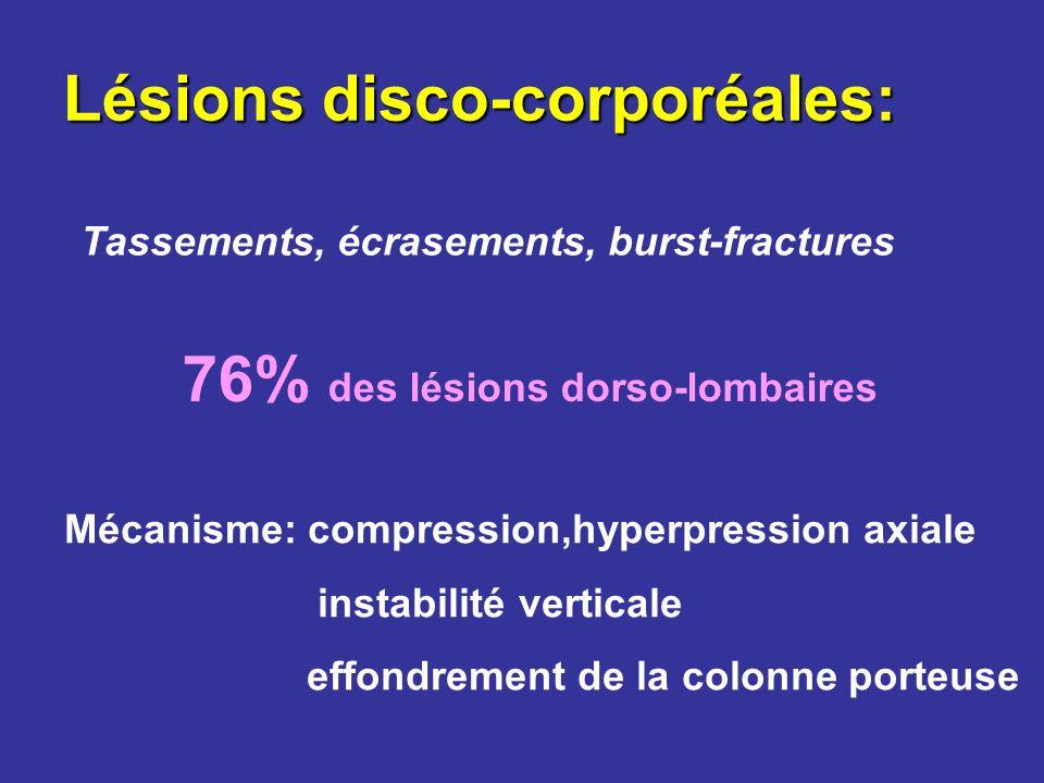 Lésions disco-corporéales: Tassements, écrasements, burst-fractures 76% des lésions dorso-lombaires Mécanisme: compression,hyperpression axiale instab