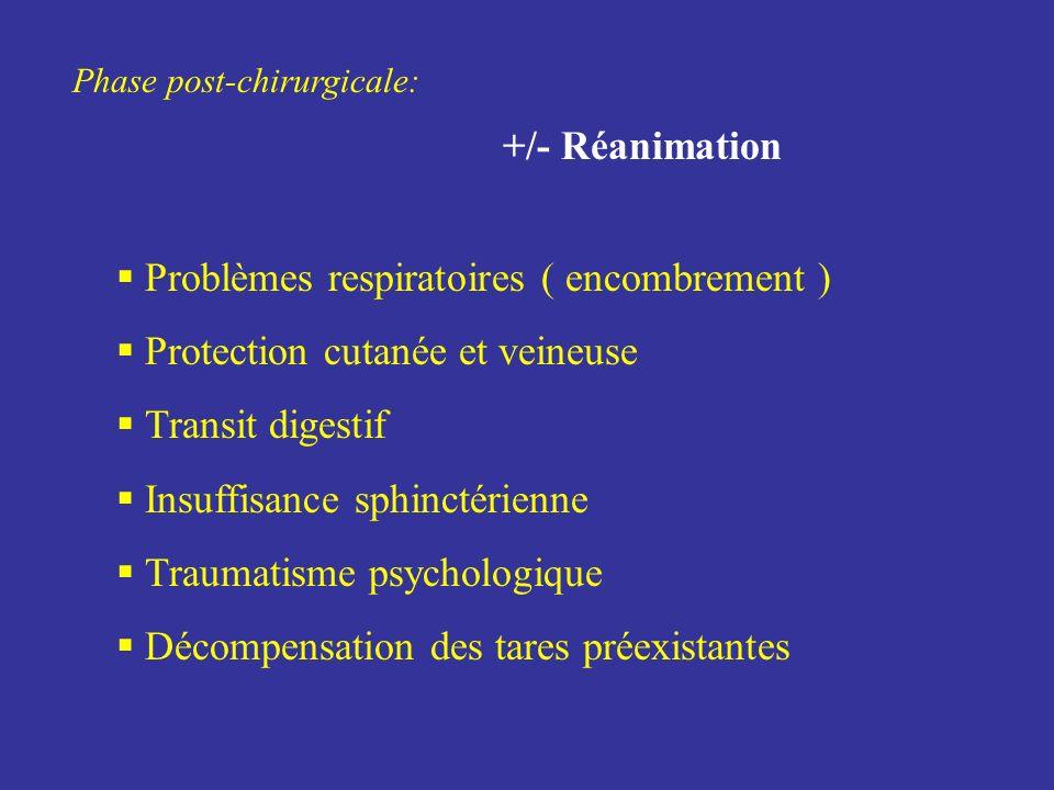Phase post-chirurgicale: +/- Réanimation Problèmes respiratoires ( encombrement ) Protection cutanée et veineuse Transit digestif Insuffisance sphinct