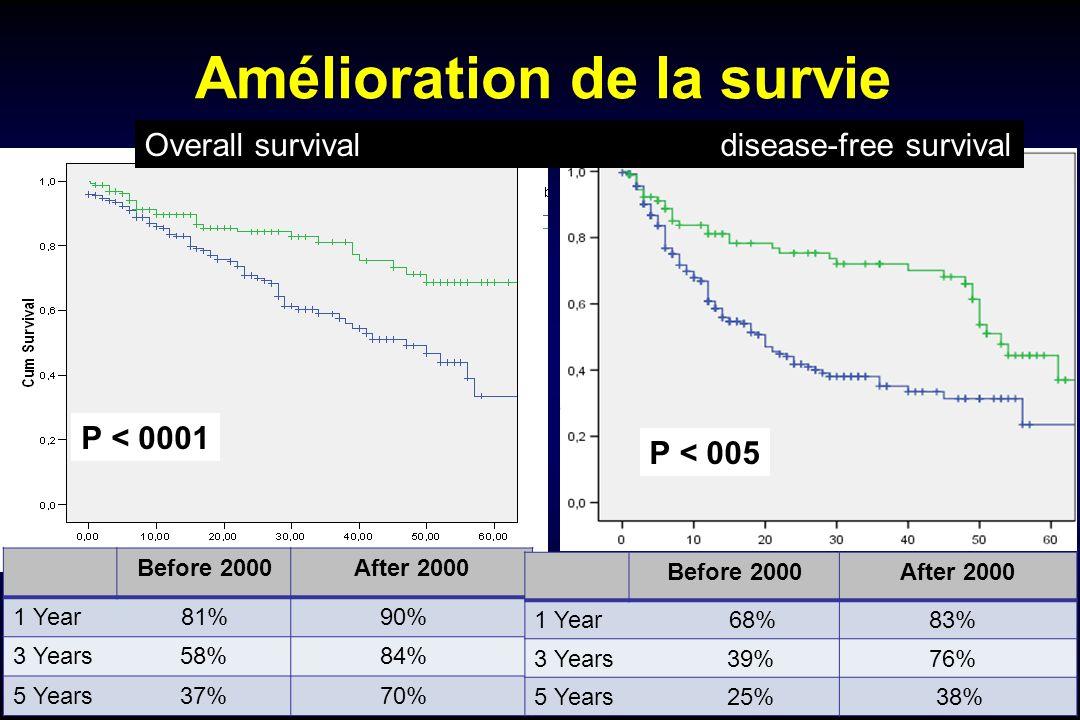 P < 0001 Before 2000After 2000 1 Year 81% 90% 3 Years 58% 84% 5 Years 37% 70% Before 2000After 2000 1 Year 68% 83% 3 Years 39% 76% 5 Years 25% 38% Amélioration de la survie P < 005 Overall survival disease-free survival
