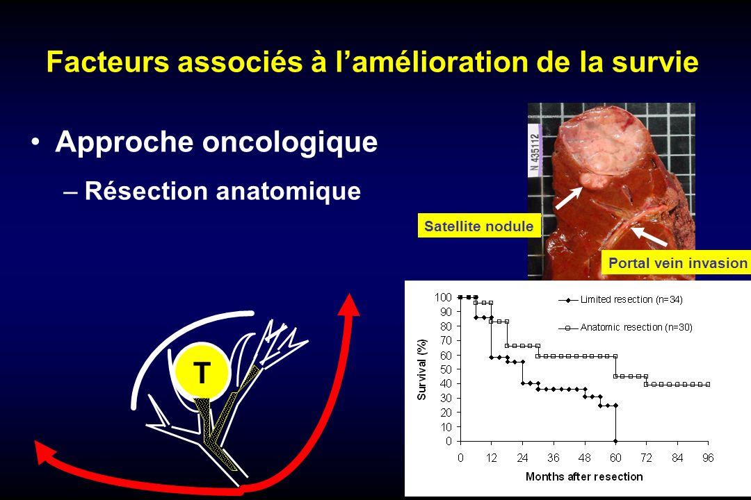 Facteurs associés à lamélioration de la survie Approche oncologique –Résection anatomique Satellite nodule Portal vein invasion T