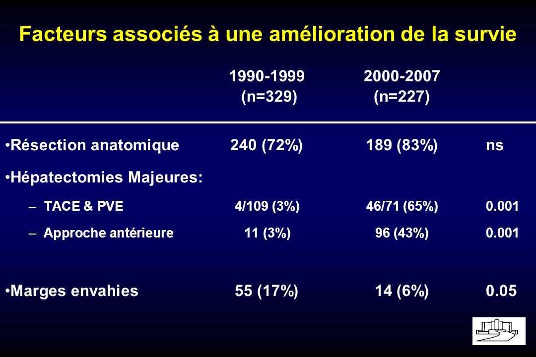 Facteurs associés à une amélioration de la survie 1990-1999 2000-2007 (n=329) (n=227) Résection anatomique240 (72%)189 (83%) ns Hépatectomies Majeures: –TACE & PVE4/109 (3%)46/71 (65%)0.001 –Approche antérieure11 (3%)96 (43%)0.001 Marges envahies55 (17%)14 (6%)0.05