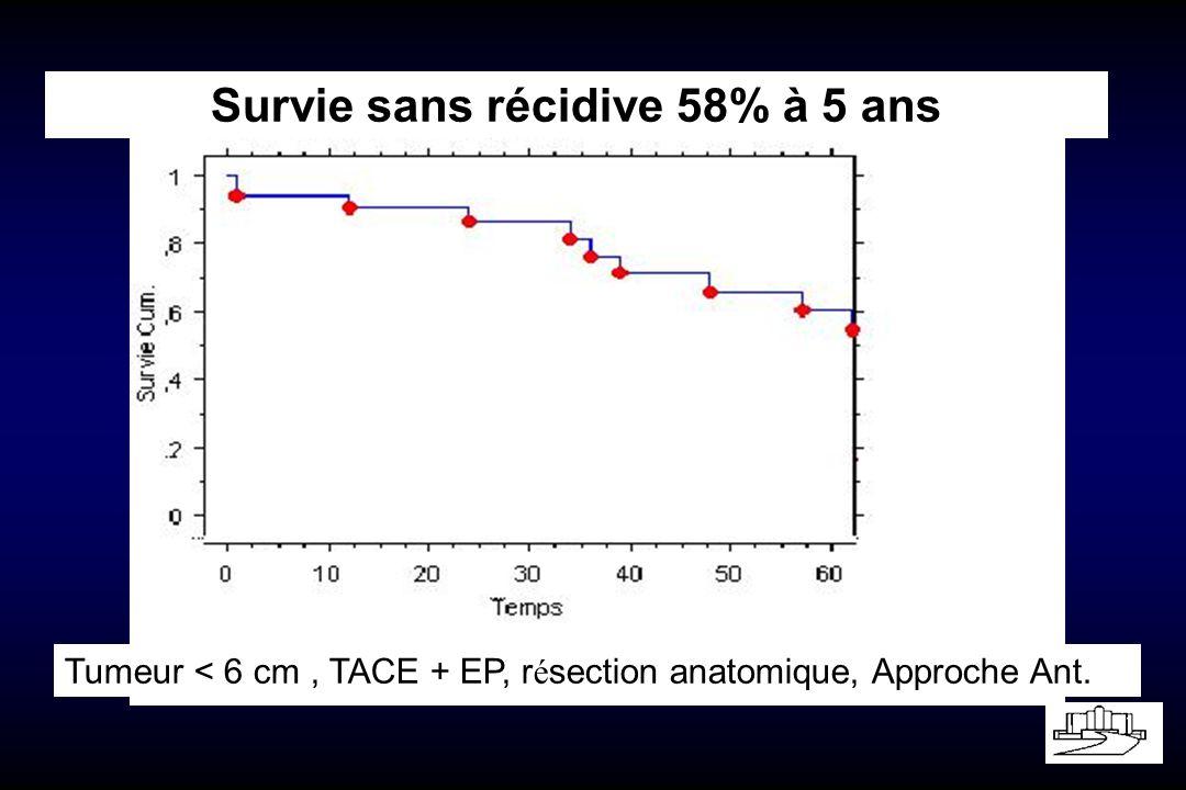 Tumeur < 6 cm, TACE + EP, r é section anatomique, Approche Ant. Survie sans récidive 58% à 5 ans