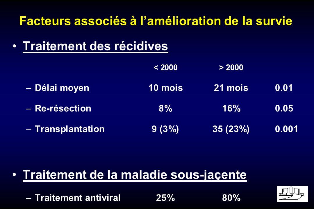Facteurs associés à lamélioration de la survie Traitement des récidives 2000 –Délai moyen10 mois21 mois0.01 –Re-résection8%16%0.05 –Transplantation9 (3%)35 (23%)0.001 Traitement de la maladie sous-jaçente –Traitement antiviral25%80%
