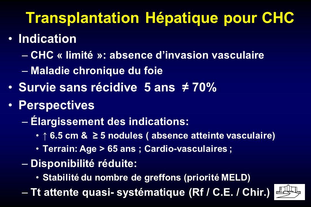 Transplantation Hépatique pour CHC Indication –CHC « limité »: absence dinvasion vasculaire –Maladie chronique du foie Survie sans récidive 5 ans 70% Perspectives –Élargissement des indications: 6.5 cm & 5 nodules ( absence atteinte vasculaire) Terrain: Age > 65 ans ; Cardio-vasculaires ; –Disponibilité réduite: Stabilité du nombre de greffons (priorité MELD) –Tt attente quasi- systématique (Rf / C.E.