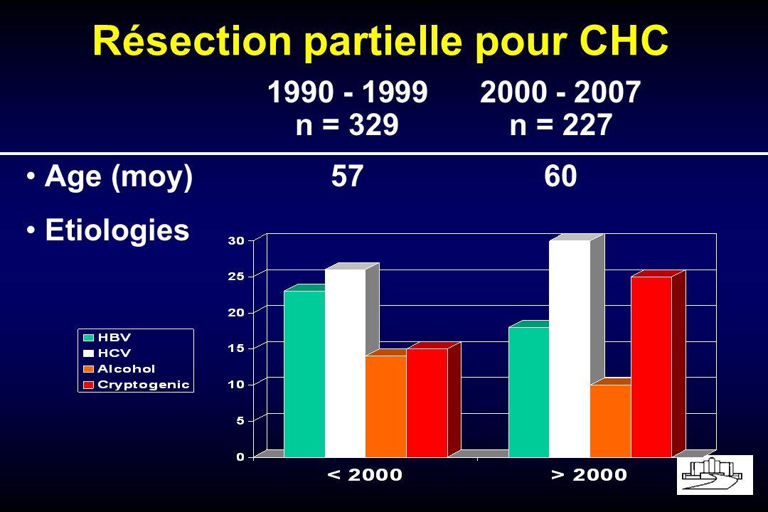Résection partielle pour CHC 1990 - 19992000 - 2007 n = 329n = 227 Age (moy)5760 Etiologies