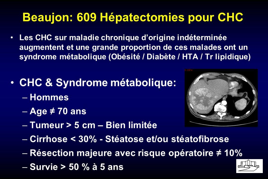 Beaujon: 609 Hépatectomies pour CHC Les CHC sur maladie chronique dorigine indéterminée augmentent et une grande proportion de ces malades ont un syndrome métabolique (Obésité / Diabète / HTA / Tr lipidique) CHC & Syndrome métabolique: –Hommes –Age 70 ans –Tumeur > 5 cm – Bien limitée –Cirrhose < 30% - Stéatose et/ou stéatofibrose –Résection majeure avec risque opératoire 10% –Survie > 50 % à 5 ans
