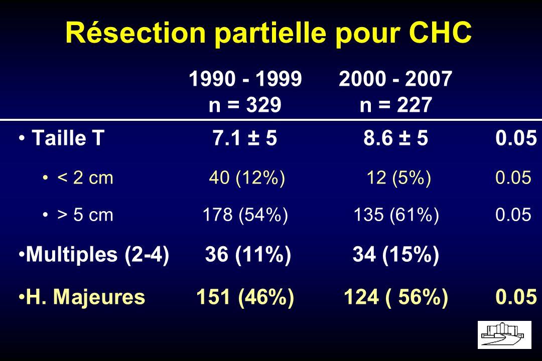 Résection partielle pour CHC 1990 - 19992000 - 2007 n = 329n = 227 Taille T 7.1 ± 58.6 ± 50.05 < 2 cm 40 (12%) 12 (5%)0.05 > 5 cm178 (54%)135 (61%)0.05 Multiples (2-4) 36 (11%)34 (15%) H.