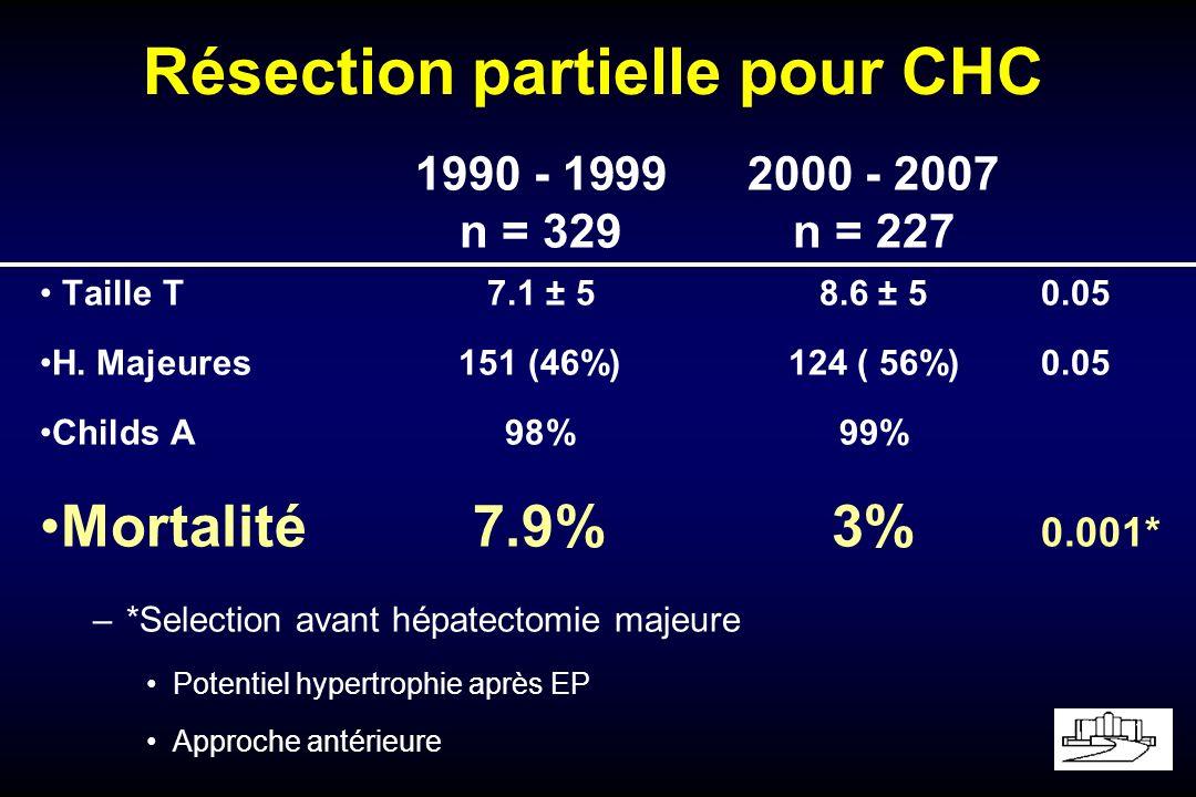 Charactéristiques des CHC 1990 - 19992000 – 2007 n=329n=227 Taille78.6 Differentiation –Bien162 (49%)98 (43%) –Peu32 (10%)12 (5%) Invasion Vasculaire –Macro 53 (16%)18 (8%) –micro147 (44%)117 (52%) –Nodules satellites132 (40%)91 (40%)
