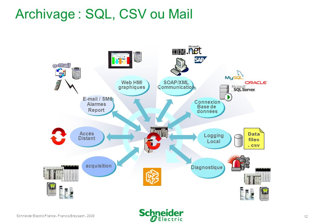 Schneider Electric France 12 - Francis Breysach - 2009 Archivage : SQL, CSV ou Mail E-mail / SMS Alarmes Report E-mail / SMS Alarmes Report Connexion