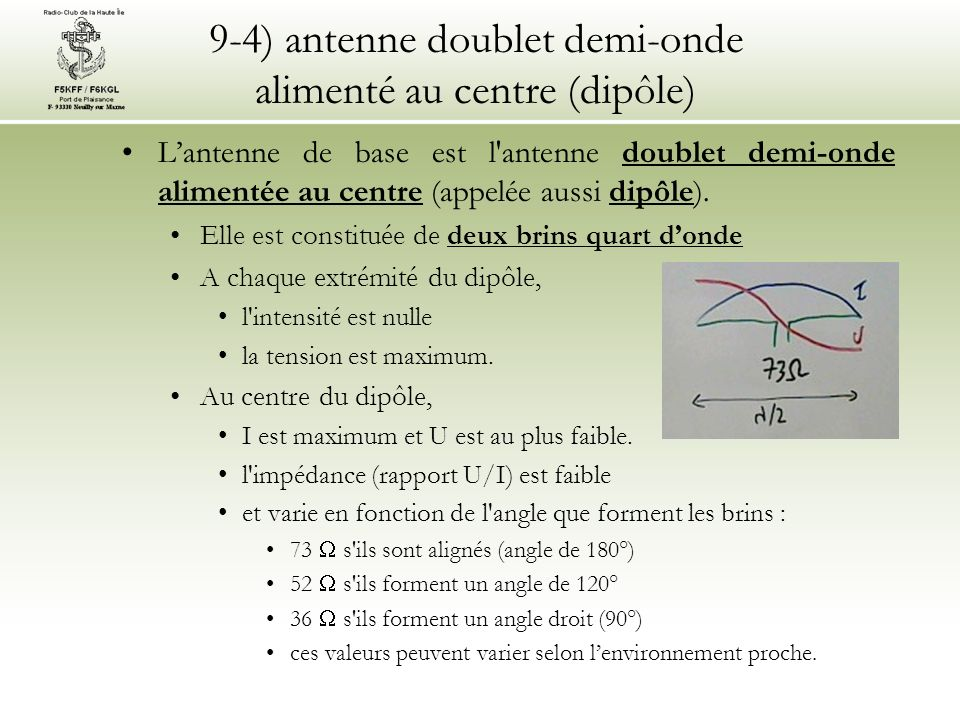 9-4) antenne doublet demi-onde alimenté au centre (dipôle) Lantenne de base est l'antenne doublet demi-onde alimentée au centre (appelée aussi dipôle)