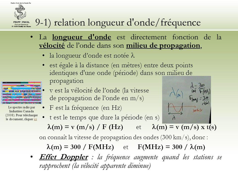 9-1) relation longueur d onde/fréquence La longueur d onde est directement fonction de la vélocité de londe dans son milieu de propagation, la longueur donde est notée est égale à la distance (en mètres) entre deux points identiques d une onde (période) dans son milieu de propagation v est la vélocité de londe (la vitesse de propagation de londe en m/s) F est la fréquence (en Hz) t est le temps que dure la période (en s) (m) = v (m/s) / F (Hz) et (m) = v (m/s) x t(s) on connaît la vitesse de propagation des ondes (300 km/s), donc : (m) = 300 / F(MHz) et F(MHz) = 300 / (m) Effet Doppler : la fréquence augmente quand les stations se rapprochent (la vélocité apparente diminue) Le spectre radio par Industries Canada (2008).