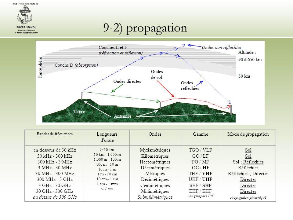 9-2) propagation Bandes de fréquences Longueurs d'onde OndesGammeMode de propagation en dessous de 30 kHz 30 kHz - 300 kHz 300 kHz - 3 MHz 3 MHz - 30