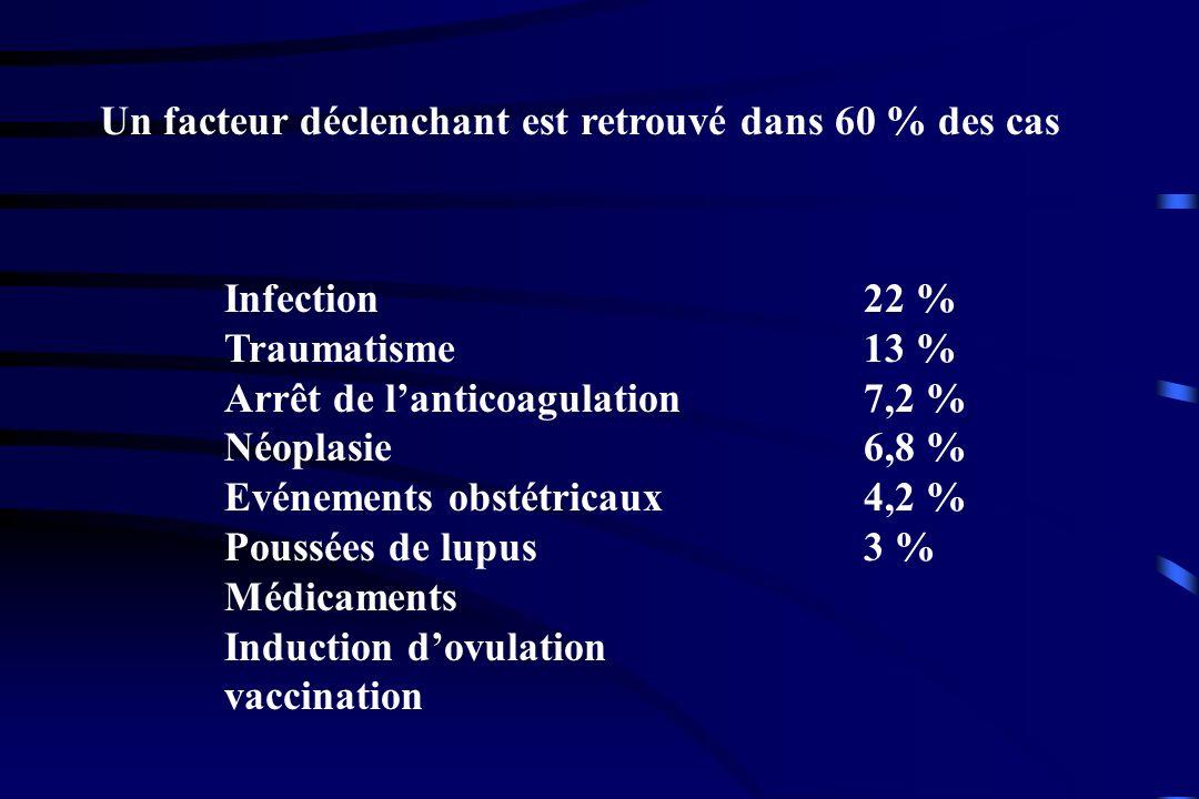 Un facteur déclenchant est retrouvé dans 60 % des cas Infection22 % Traumatisme13 % Arrêt de lanticoagulation7,2 % Néoplasie6,8 % Evénements obstétric