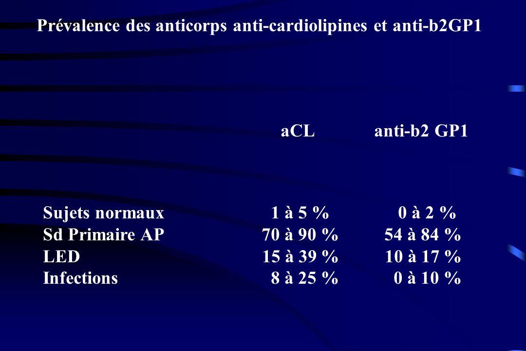 Prévalence des anticorps anti-cardiolipines et anti-b2GP1 aCLanti-b2 GP1 Sujets normaux 1 à 5 % 0 à 2 % Sd Primaire AP 70 à 90 % 54 à 84 % LED 15 à 39