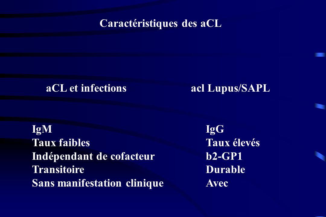 Caractéristiques des aCL aCL et infectionsacl Lupus/SAPL IgMIgG Taux faiblesTaux élevés Indépendant de cofacteurb2-GP1 TransitoireDurable Sans manifes