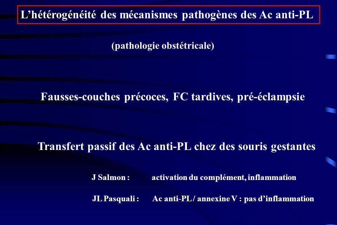 Lhétérogénéité des mécanismes pathogènes des Ac anti-PL (pathologie obstétricale) Fausses-couches précoces, FC tardives, pré-éclampsie Transfert passi