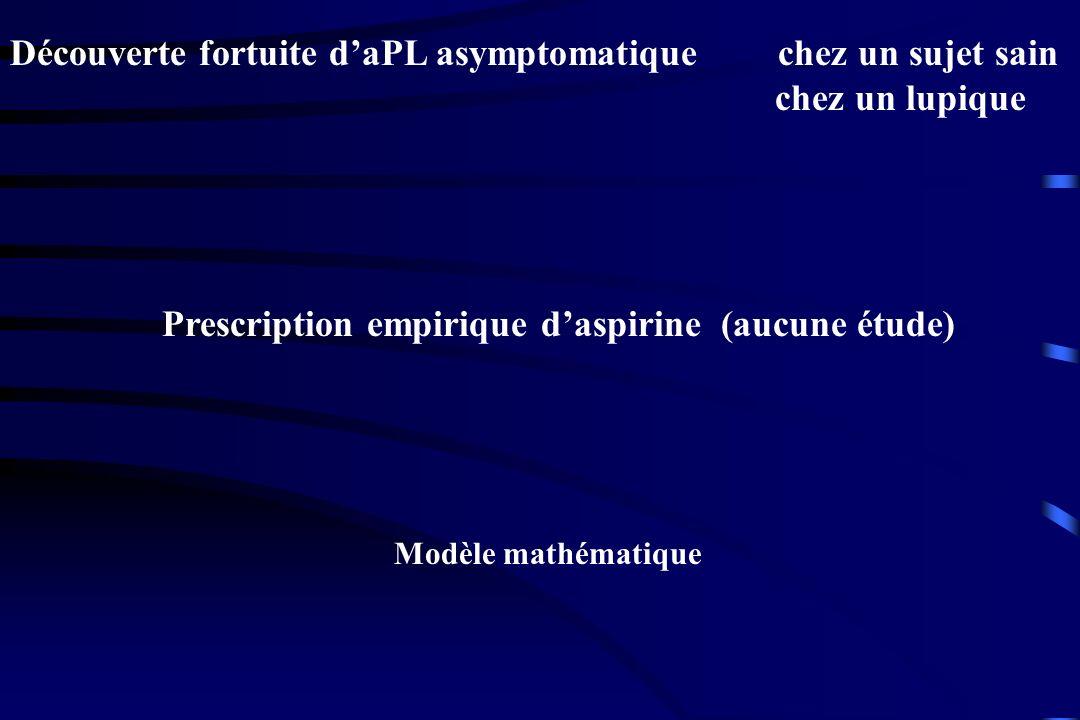 Découverte fortuite daPL asymptomatique chez un sujet sain chez un lupique Prescription empirique daspirine (aucune étude) Modèle mathématique
