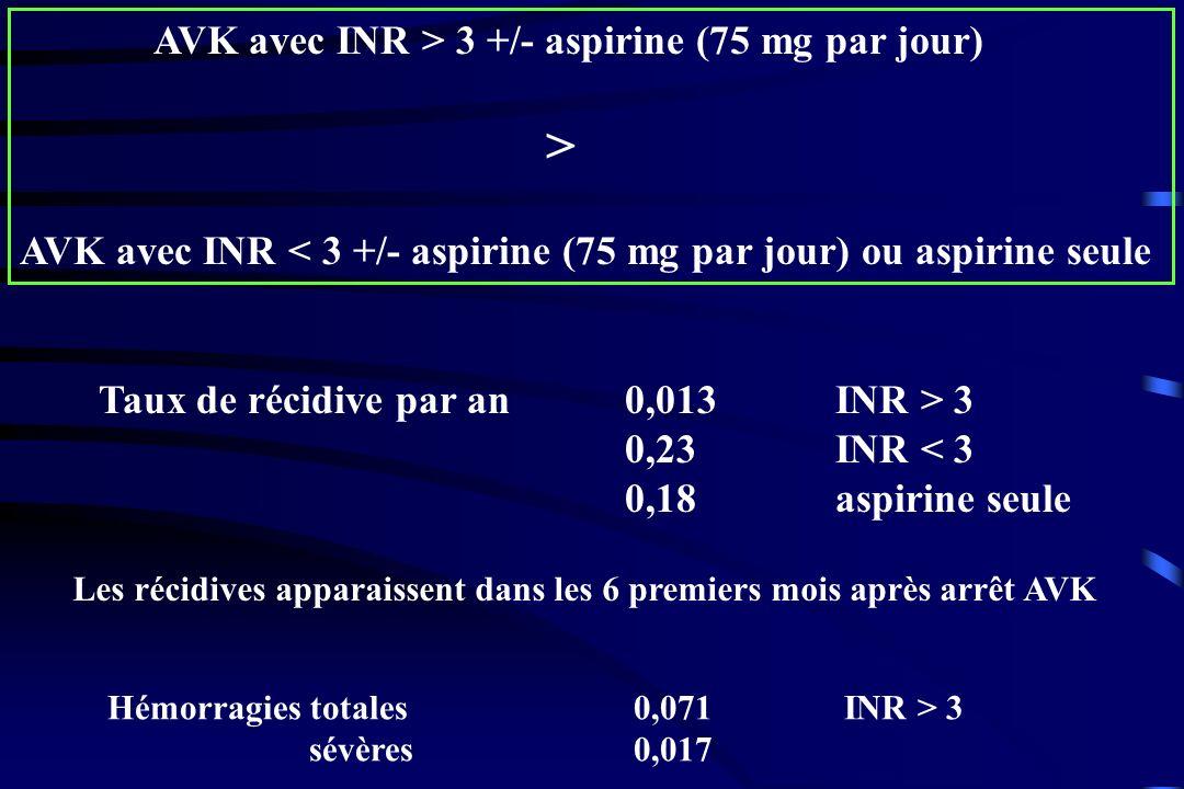 AVK avec INR > 3 +/- aspirine (75 mg par jour) > AVK avec INR < 3 +/- aspirine (75 mg par jour) ou aspirine seule Taux de récidive par an0,013 INR > 3