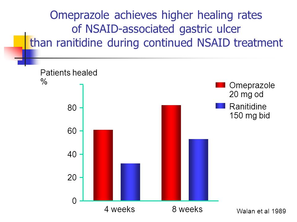 Omeprazole achieves higher healing rates of NSAID-associated gastric ulcer than ranitidine during continued NSAID treatment Walan et al 1989 0 20 40 6