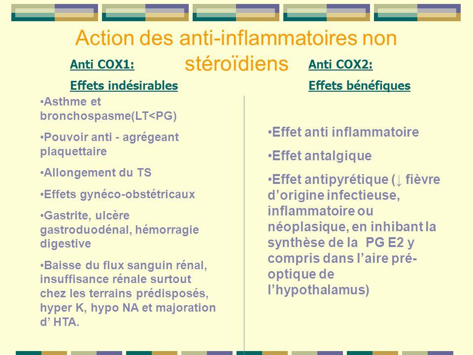 Action des anti-inflammatoires non stéroïdiens Anti COX1: Effets indésirables Anti COX2: Effets bénéfiques Asthme et bronchospasme(LT<PG) Pouvoir anti - agrégeant plaquettaire Allongement du TS Effets gynéco-obstétricaux Gastrite, ulcère gastroduodénal, hémorragie digestive Baisse du flux sanguin rénal, insuffisance rénale surtout chez les terrains prédisposés, hyper K, hypo NA et majoration d HTA.