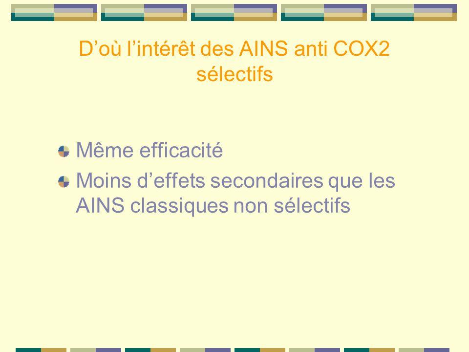 Doù lintérêt des AINS anti COX2 sélectifs Même efficacité Moins deffets secondaires que les AINS classiques non sélectifs